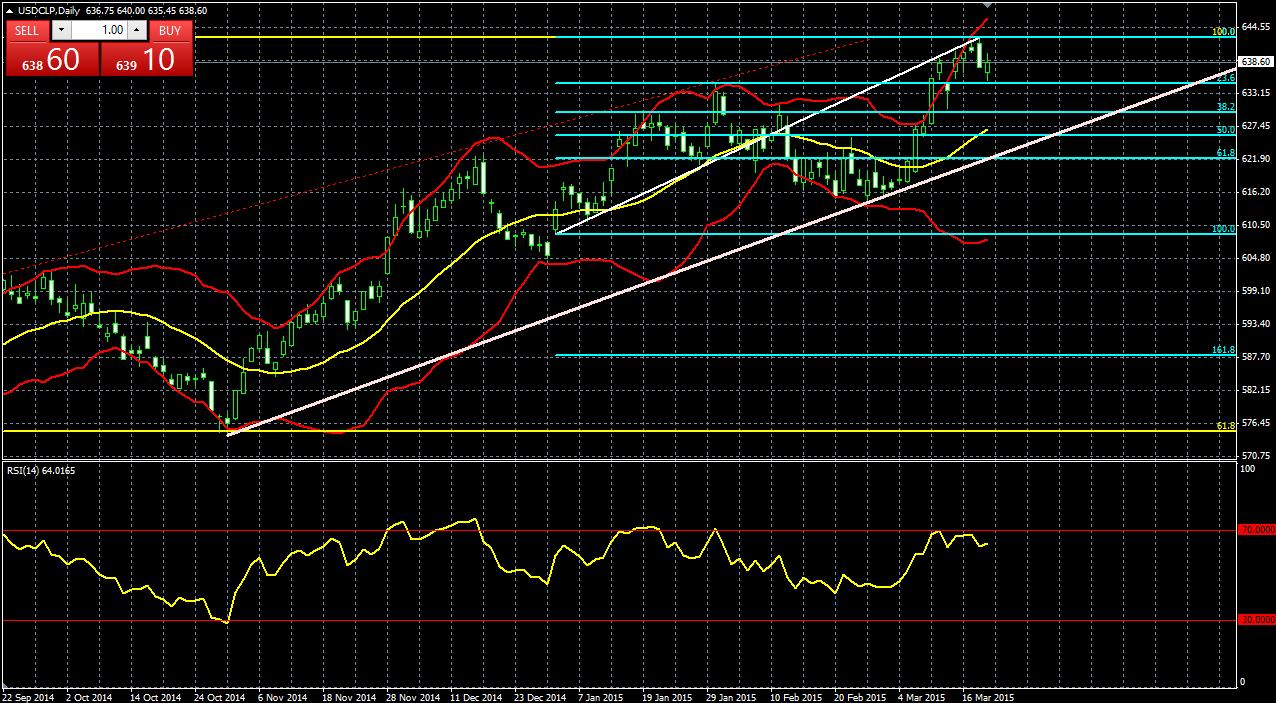 El USD/CLP cae luego de los resultados del FOMC pero busca repuntar