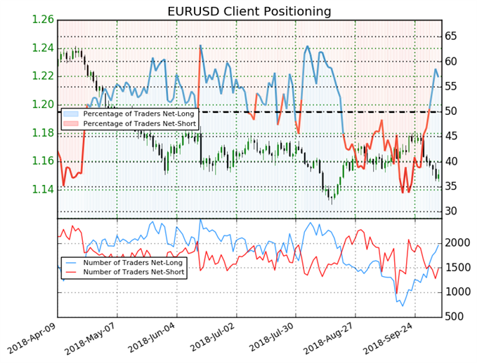 EUR/USD Retail Trader Sentiment Positioning