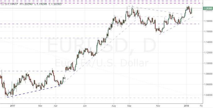 ECB Signals QE Retreat Again, Will EUR/USD Overtake 1.2100?