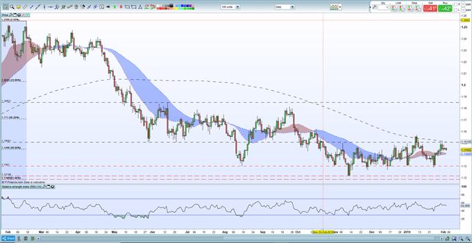 EURUSD Price Struggles After Latest Weak Economic Release