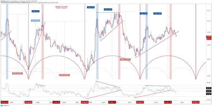 AUD/JPY, EUR/JPY, GBP/JPY Key Levels