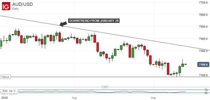 Downtrend Unchallenged:  Australian Dollar Vs US Dollar, Daily Chart