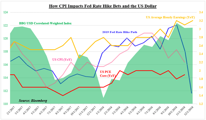 How CPI Data Impacts the US Dollar