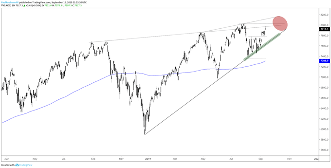 Dow Jones, S&P 500, NDX Technical Outlook as Record Highs Near
