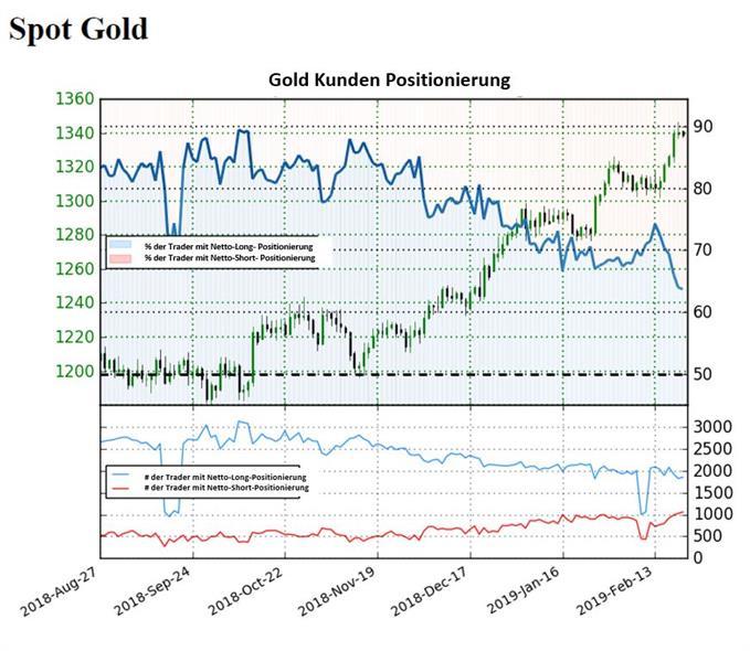 Goldpreis Sentiment: Goldpreis könnte kurzfristig drehen