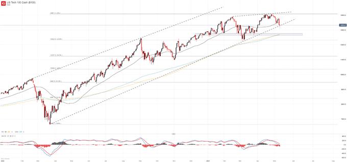 nasdaq 100 price chart