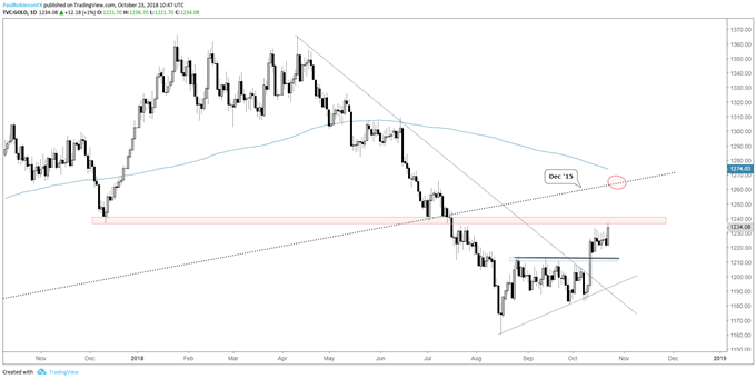 gold daily chart, testing resistance