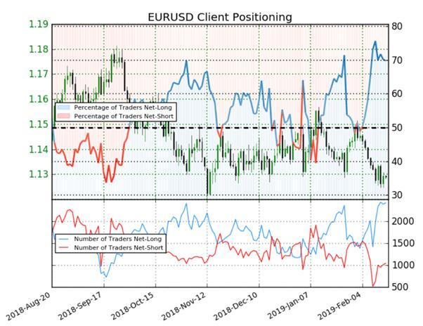 EUR/USD : malgré 70% de traders à l'achat, le Sentiment donne des signaux mixtes