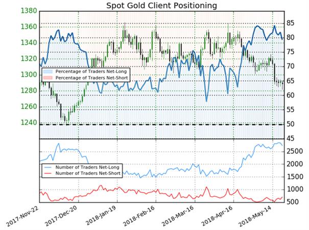 Goldpreis aktuell wieder über 1300 US-Dollar