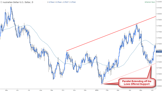 AUD/USD chart showing a parallel