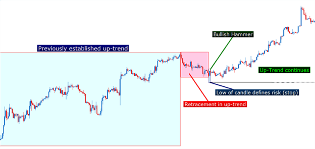Uptrends can be interrupted by brief retracements giving traders a trigger to enter and take part of the trend.