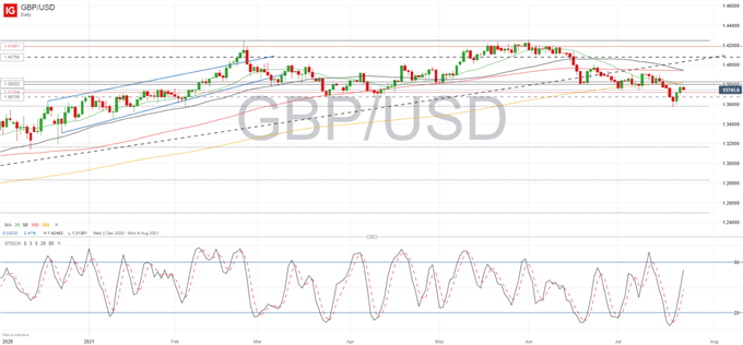 GBP/USD Bounce Fizzles Out Despite Higher Retail Sales in June