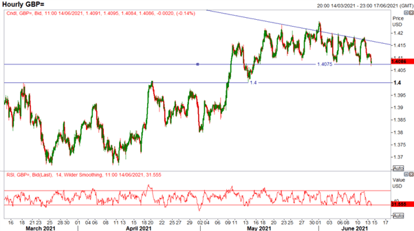 US Dollar Short Squeeze, GBP/USD Fights for Support, USD/CAD Bottom?