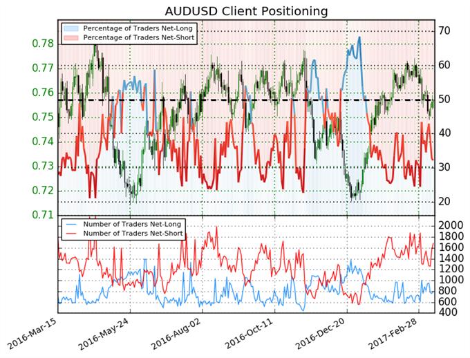 El pronóstico para el Dólar Australiano se torna alcista de nuevo