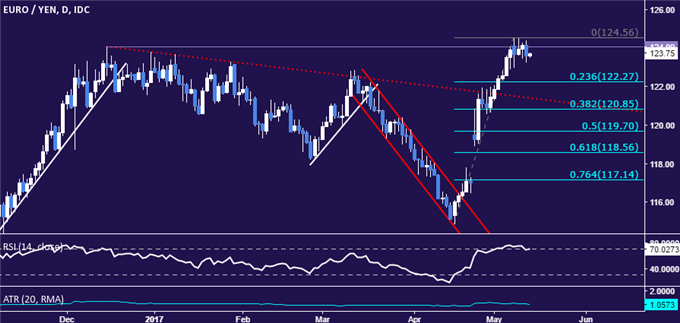 EUR/JPY Strategy: Double Top May Be in the Works