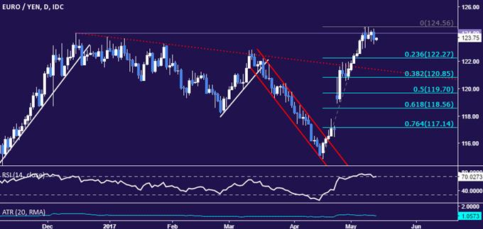 Stratégie pour l'EUR/JPY : Un double sommet pourrait être en cours
