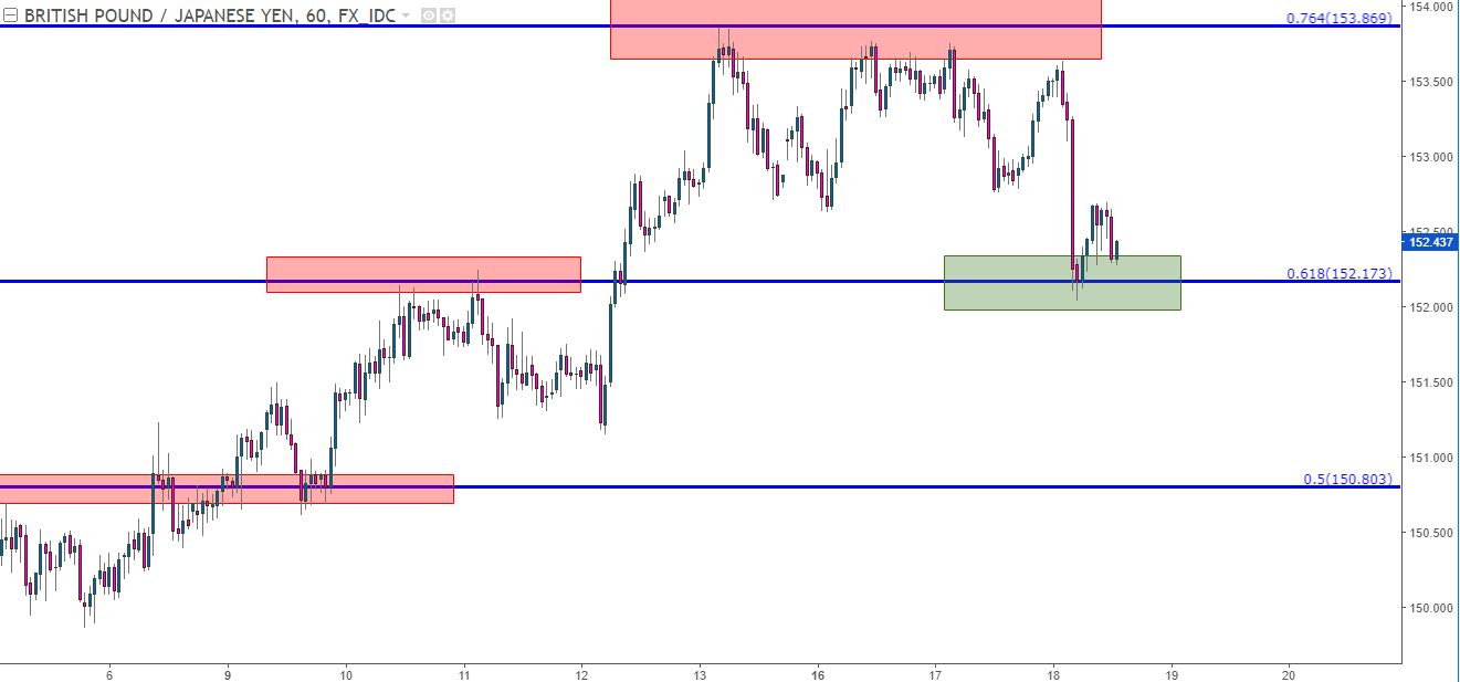 GBP/JPY Hourly Chart: Pullback to Support at Prior Fibonacci Resistance