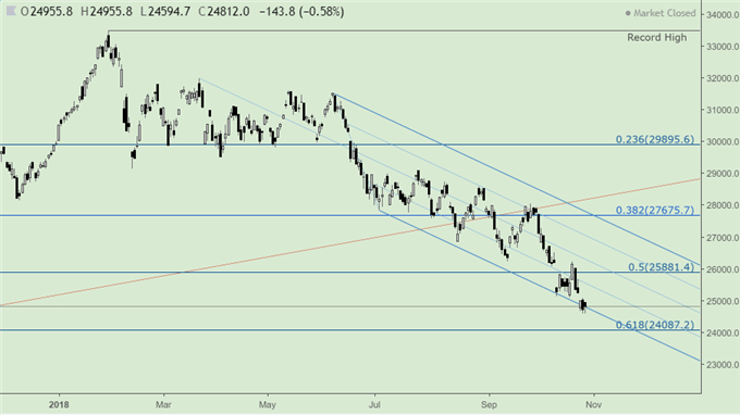 Technical Forecast for Hang Seng Index, Taiwan Index