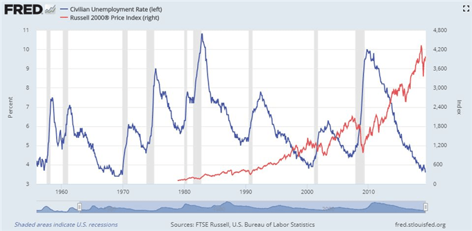 Chart of US Unemployment Rate and Russell 2000 from Federal Reserve