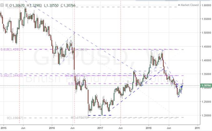 Weekly Chart of GBPUSD
