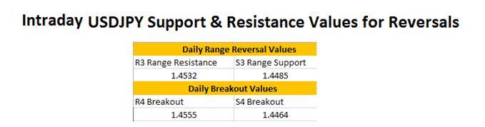 Reversiones FX: USDJPY alcanza rango de resistencia