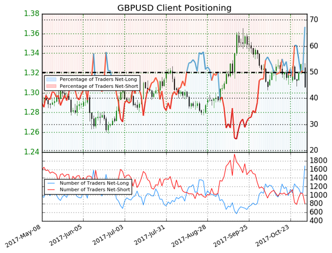 Shift In Sentiment Gives Pound Bearish Trading Bias