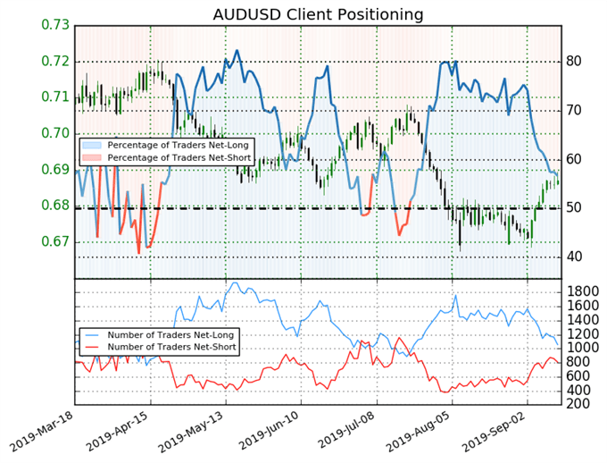australian dollar price chart