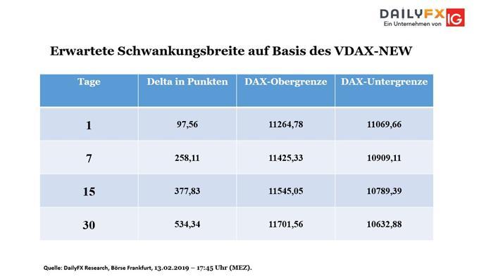 DAX: Leitindex scheitert an VDAX-Obergrenze - Verhaltene Kursgewinne