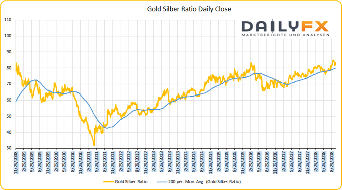 Gold Silber Ratio Chart auf Tagesbasis