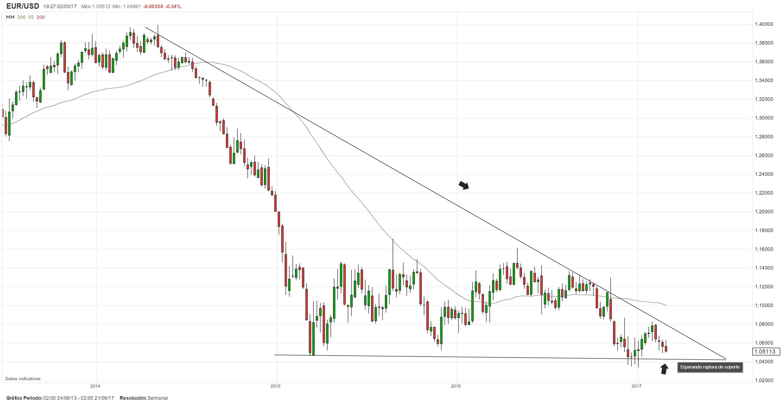 Análisis Técnico: Patrón de triángulo descendente prevé más caídas para el EUR/USD