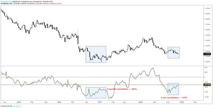 مخطط زوج العملات الجنيه الإسترليني مقابل الدولار الأمريكي gbpusd وفق تقرير التزام المتداولين