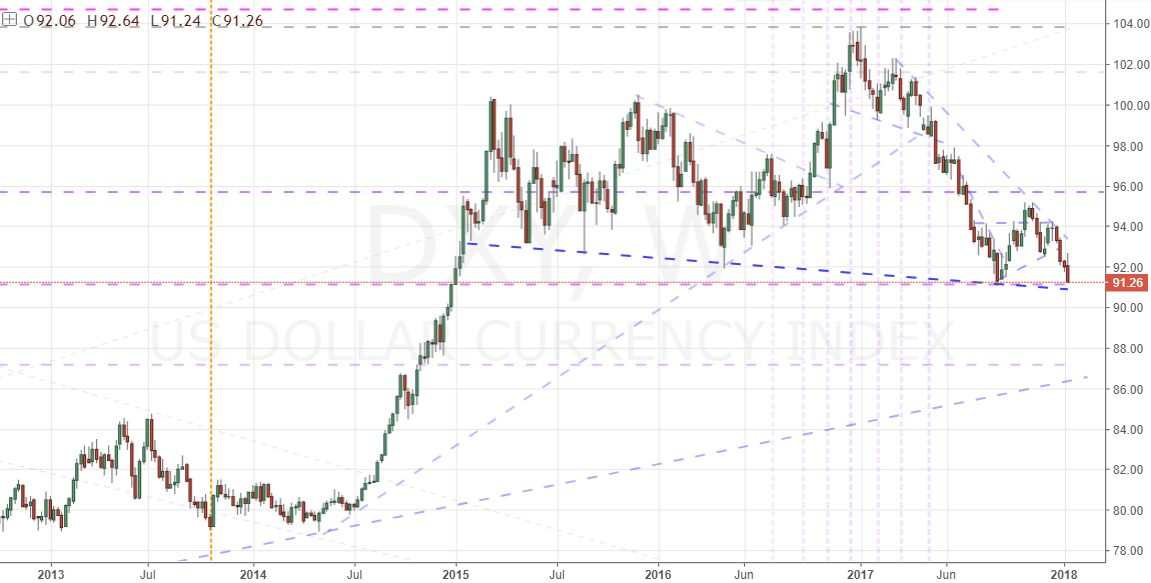 Risk Rally Is Really A SP 500 Dollar Collapse EUR USD Breakout