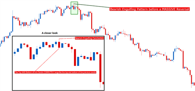How to use Japanese candlestick paterns to spot a price action reversal.
