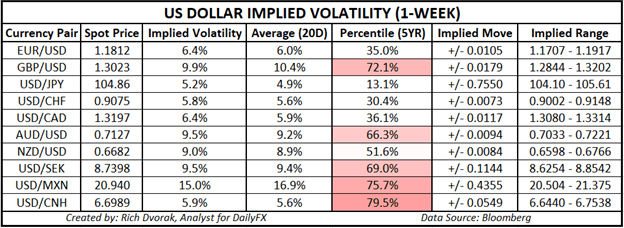 USD Price Chart US Dollar Outlook Implied Volatility Trading Ranges