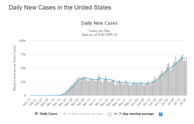 US Dollar, S&P 500 Stock Index Hinge On Coronavirus Relief Bill Talks