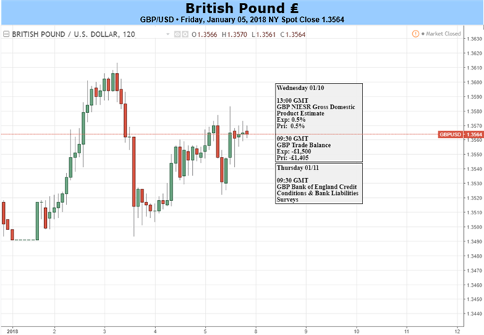 GBP: Positive Tailwinds Continue to Boost Sterling