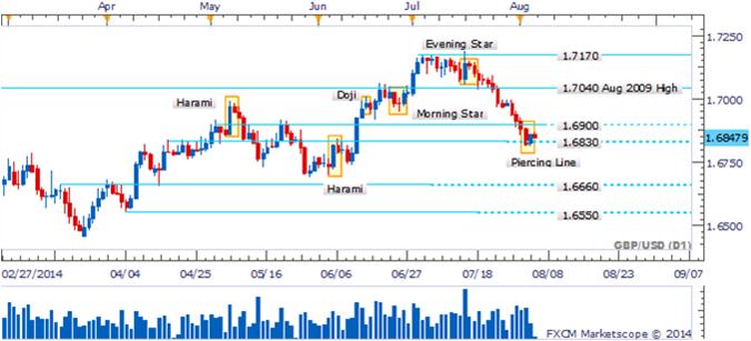 GBP/USD - Surge patrón de línea de perforación tras salida del 1.6830
