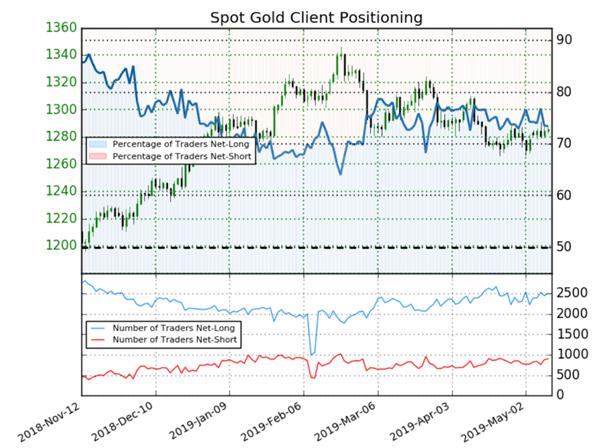 Once d'or : les traders vendeurs augmentent, le signal est haussier sur le cours de l'or