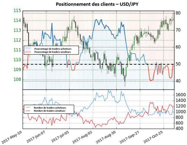 USD/JPY: Le positionnement des traders suggère une éventuelle baisse