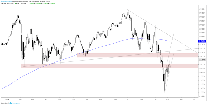 Short-term Trading Outlook for the S&P 500 and Dow Jones
