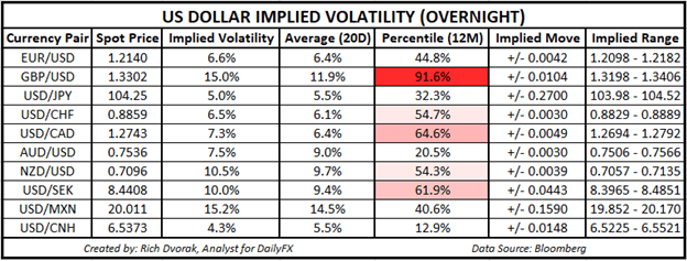 USD Price Chart Outlook US Dollar Implied Volatility Trading Ranges EURUSD GBPUSD