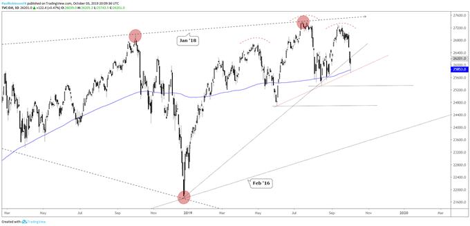 Dow Jones, Nasdaq 100 Technical Forecast Darkens On Breakdown