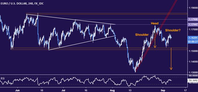 EUR/USD Technical Analysis: Euro Down Trend Ready to Resume?