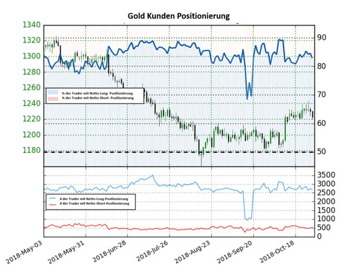 Goldpreis Sentiment: Long-to-Short Ratio steigt erneut nur leicht an