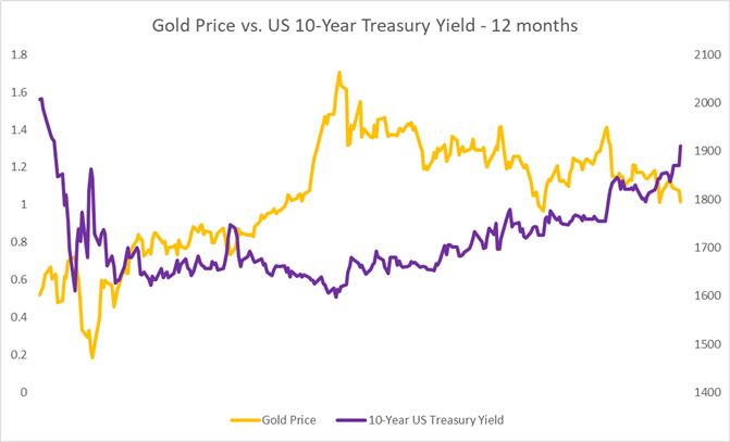 Gold, Crude Oil Forecast: Rising Yields and Stronger USD Exert Pressure