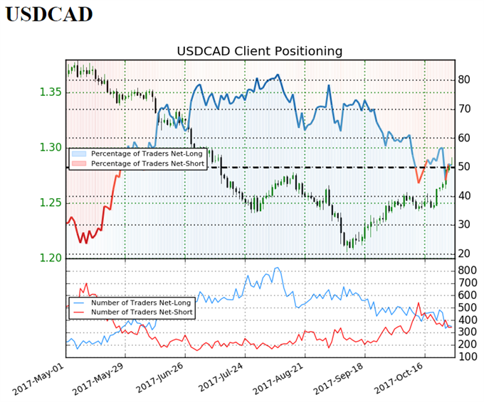 FOMC Meeting, BoC Rhetoric to Influence USD/CAD Outlook