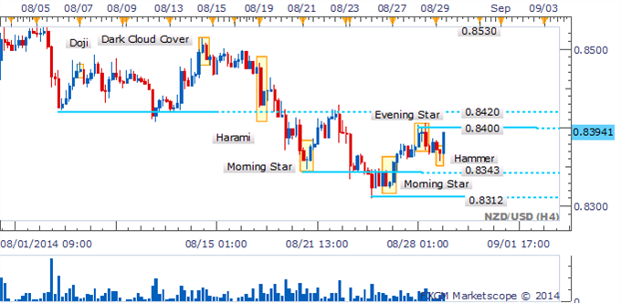 NZD/USD en un punto crítico con una señal alcista en ascenso