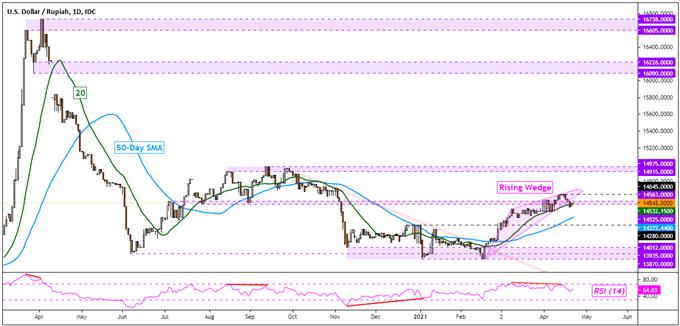 US Dollar Outlook Still Bearish: USD/SGD, USD/THB, USD/IDR, USD/PHP