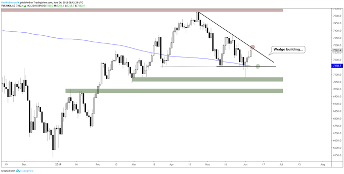 FTSE 100 Outlook – Wedge in the Works, May Lead to Decisive Move