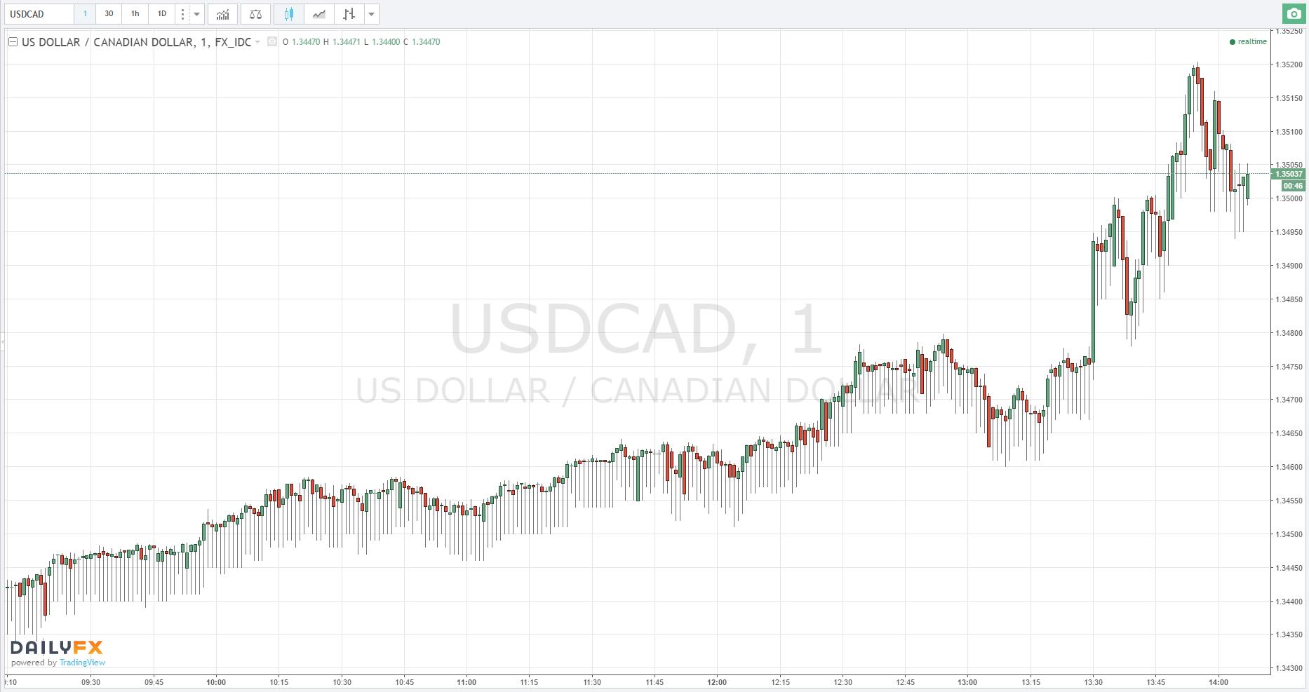 USD/CAD Avanza Tras los Datos de la Inflación Canadiense y el PIB Final de los EE.UU. del Tercer Trimestre.